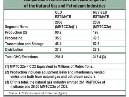 Comparison of Emissions from Each Segment of the Natural Gas and Petroleum Industries.
