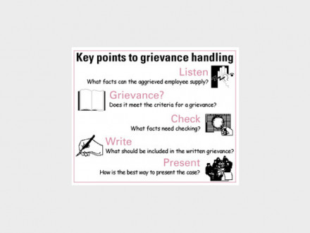 Grievance Handling -- How to interpret contract language
